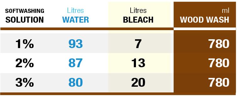 Wood Wash Mixing Ratio